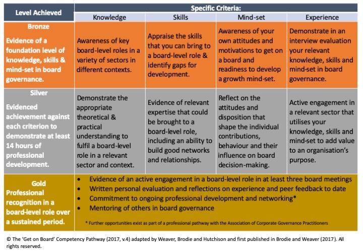 GOB framework